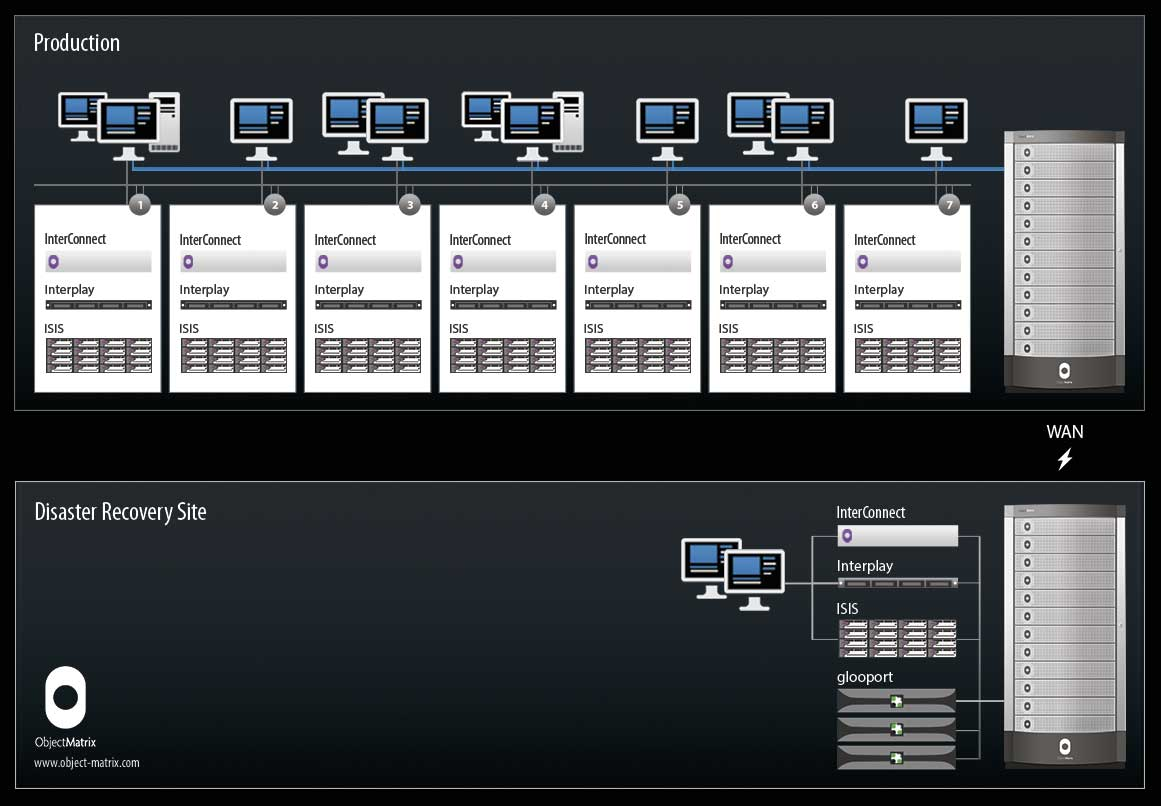 Object Matrix Business Continuity in Multiple Interplay Configurations