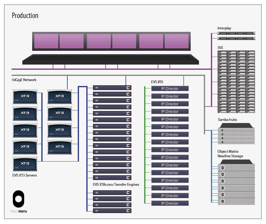 Dega Broadcast Systems Protects over 16,000 Live