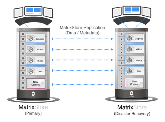 Object Matrix Disaster Recovery