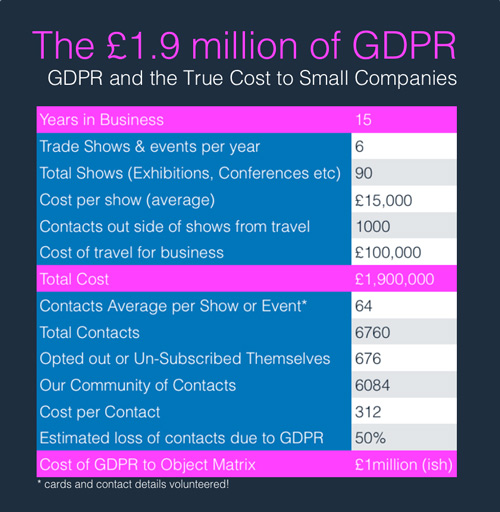 the £1.9 million Cost of GDPR