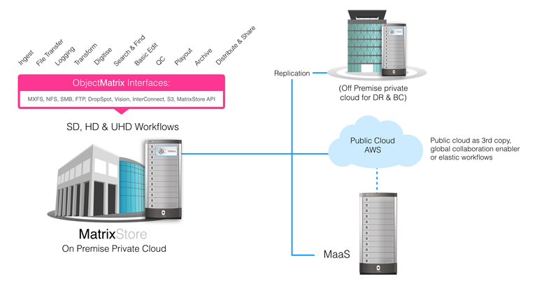 Object Matrix selects AWS for its Hybrid Storage Architecture