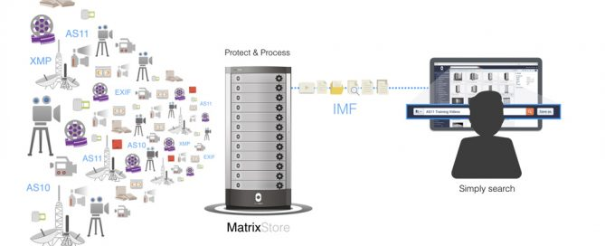 Object Matrix Announces Support for IMF Workflows