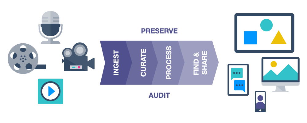 Digital Content Governance | Workflows & Security